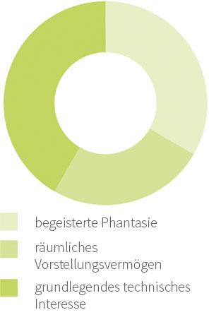 Graph 3D Design | 40 % begeisterte Phantasie | 20% räumliches Vorstellungsvermögen | 40% grundlegendes technisches Interesse