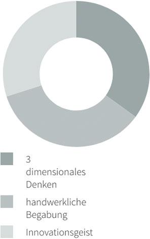 33% 3 dimensionales Denken, 33% handwerkliche Begabung, 33% Innovationsgeist